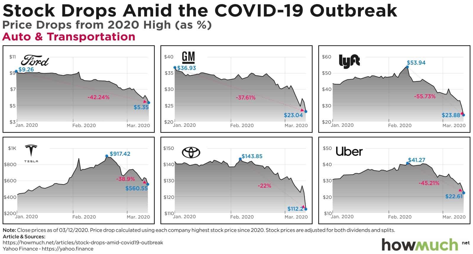 EEUU valores desplome covid-19 - 02