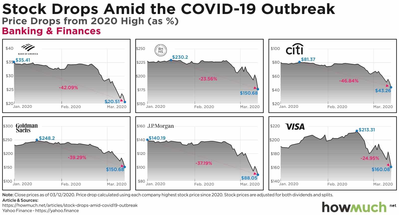 EEUU valores desplome covid-19 - 04