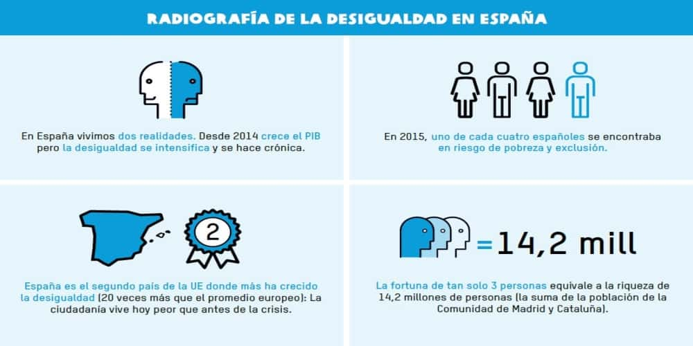 Radiografía desigualdad España