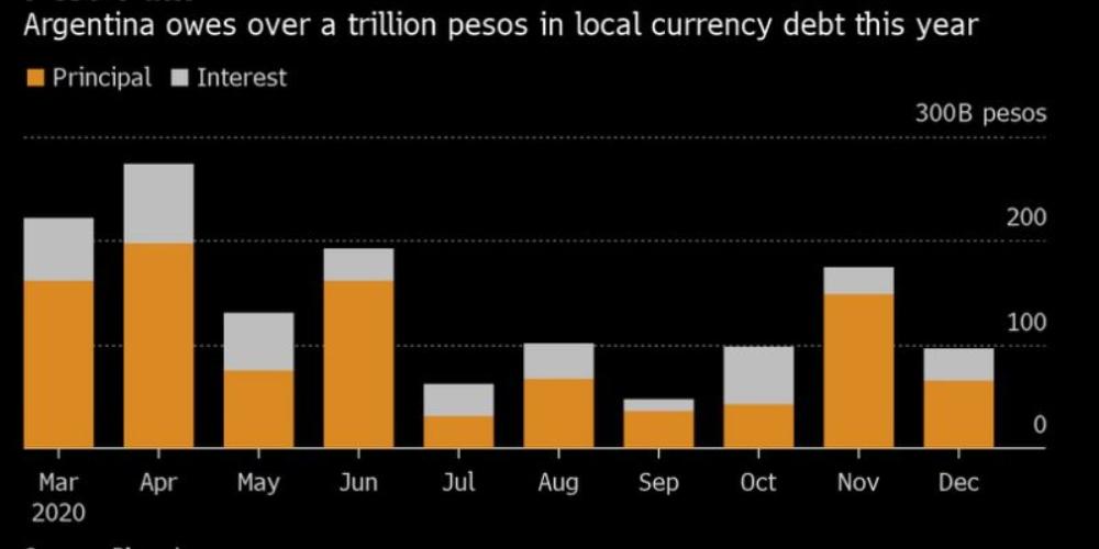Argentina vencimientos deuda