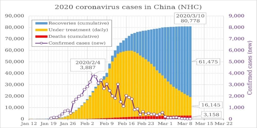China Covid-19 Chart
