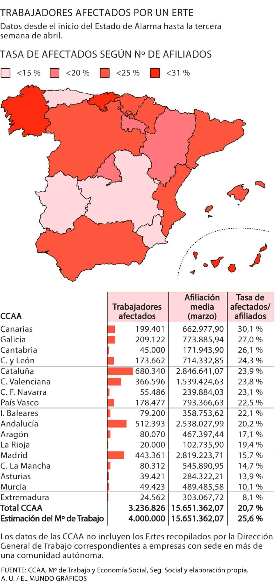 ERTEs España