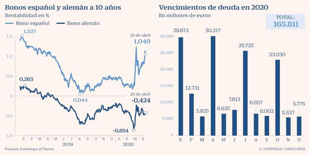 España coste financiación Tesoro