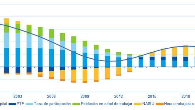 España potencial crecimiento