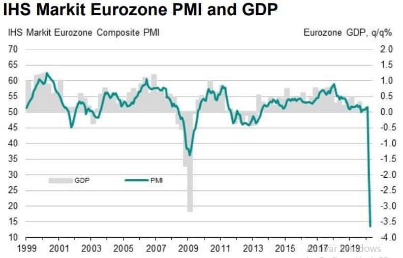 PMI Eurozone April