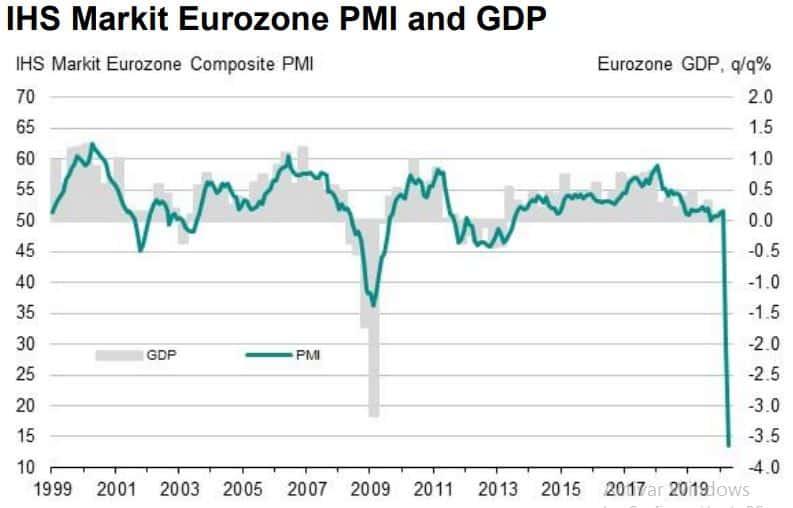 PMI Eurozone April