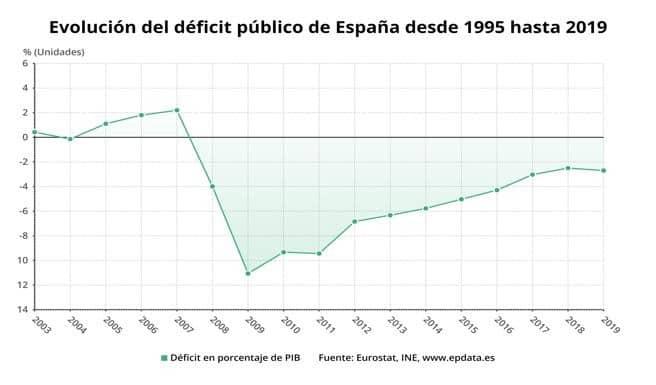 España: Déficit