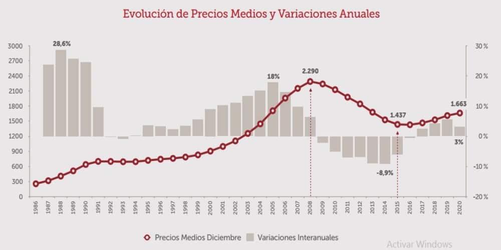 España histórico precio vivienda