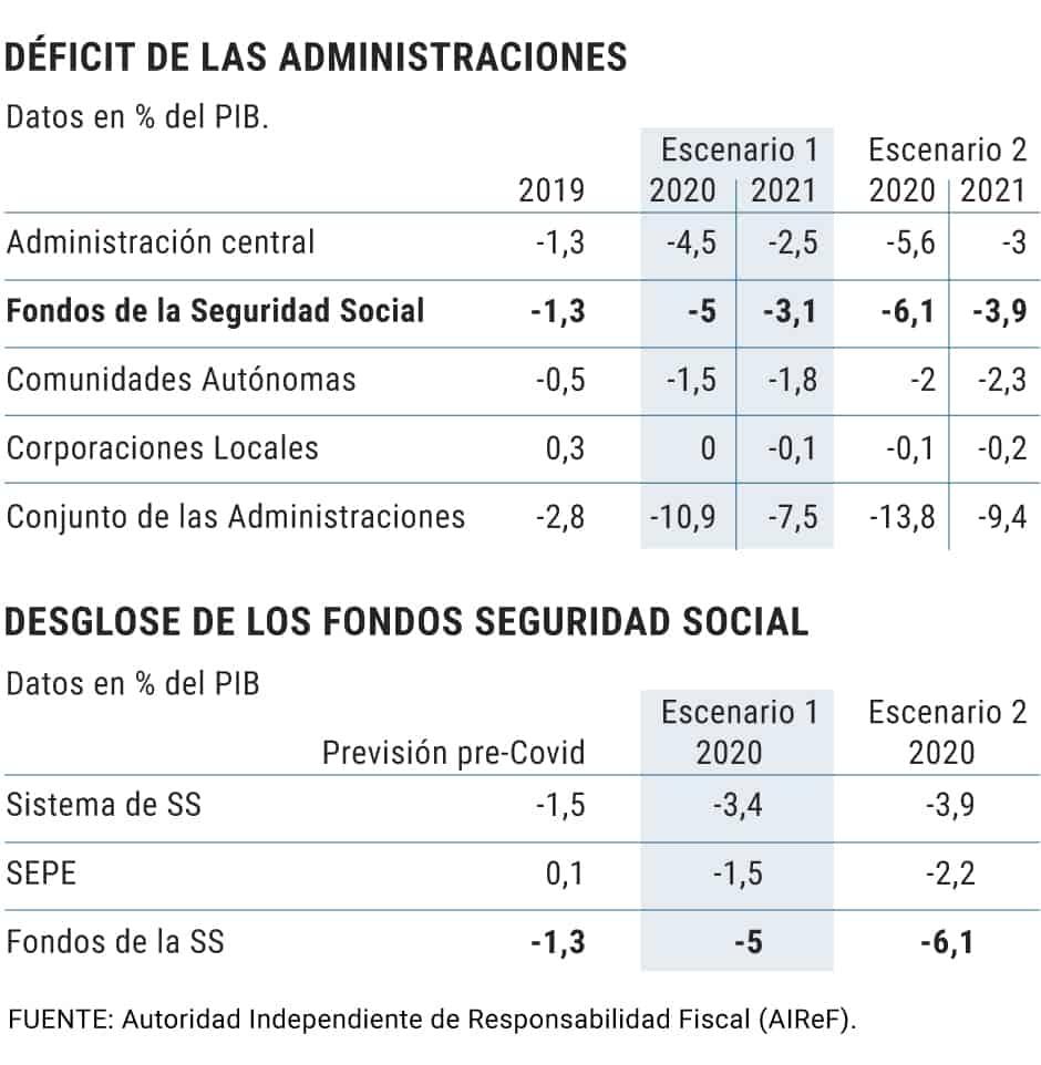 Déficit de las administraciones españolas
