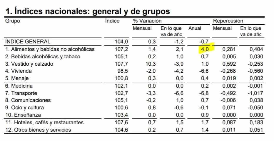 España inflación abril 01