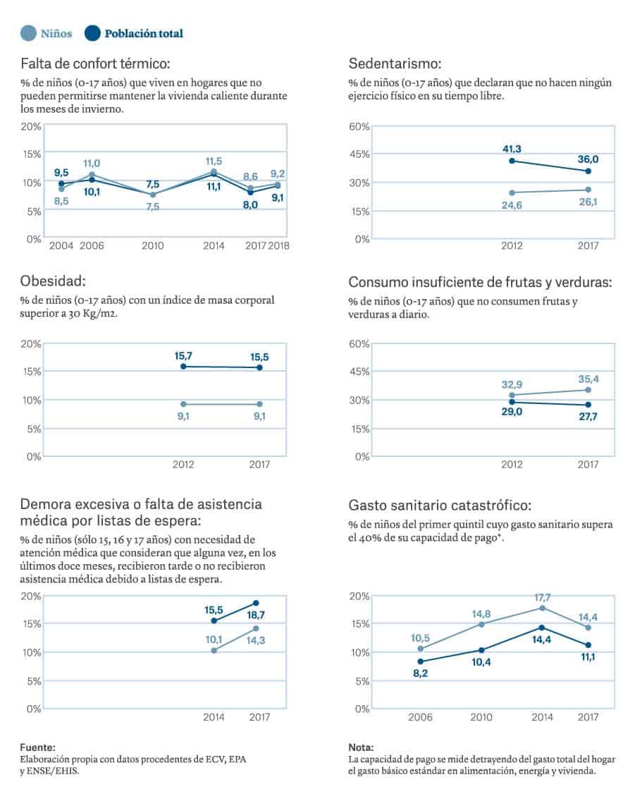 España pobreza infantil 2