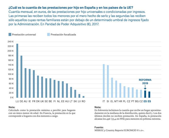 España pobreza infantil 3