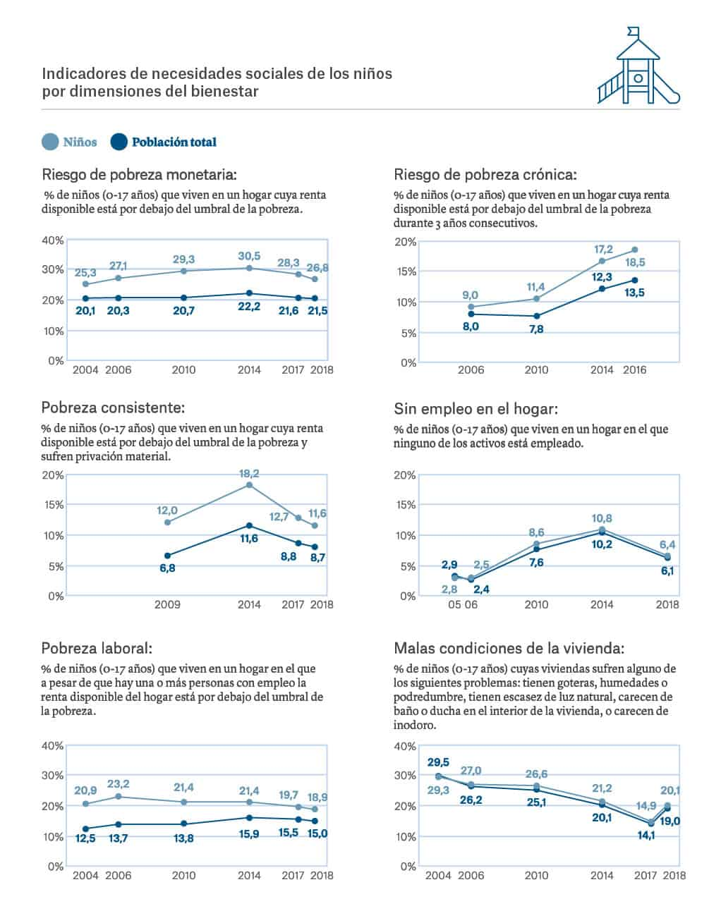 España pobreza infantil