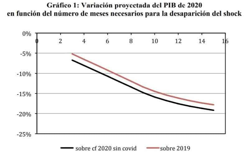 Fedea: Proyecciones del PIB