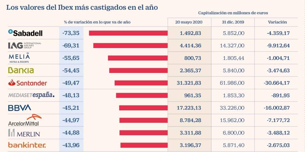 Empresas IBEX menos 2000 millones