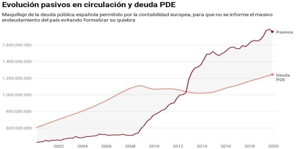 España pasivos en circulación