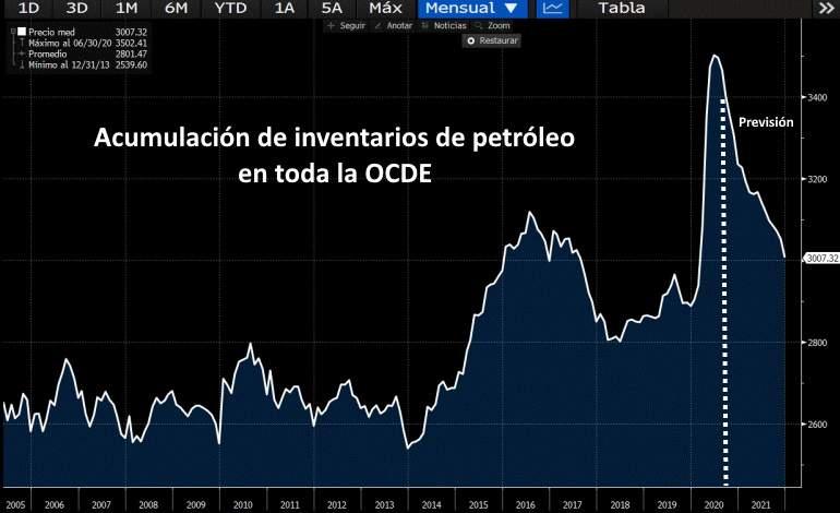 Petroleo colapso 2