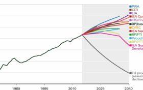 Petróleo peak oil demand