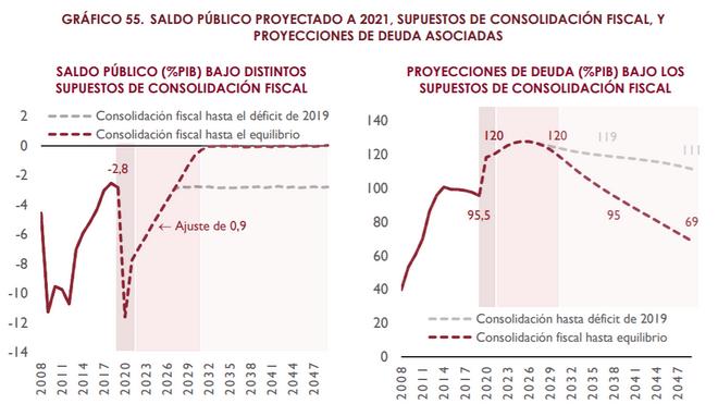 Prnóstico de la AIReF para España