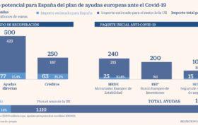 UE ayudas COVID