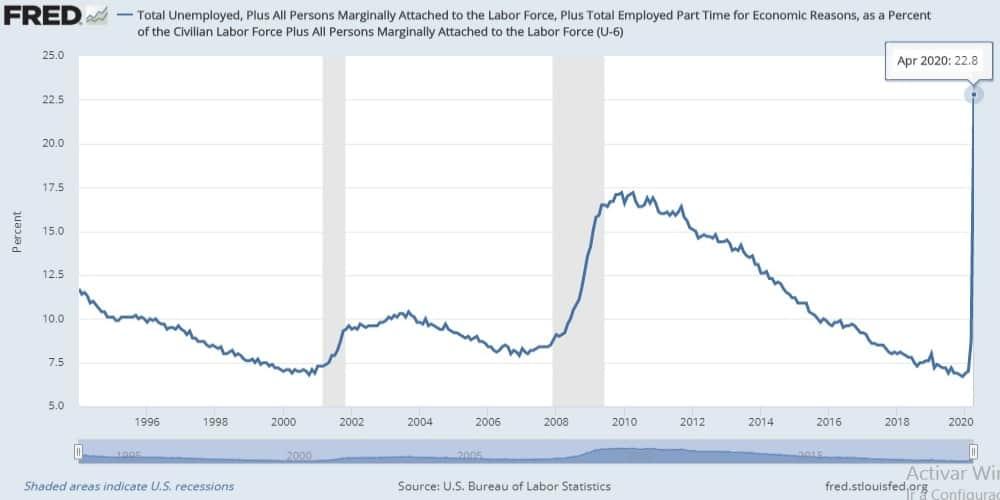 US U6 Unemployment