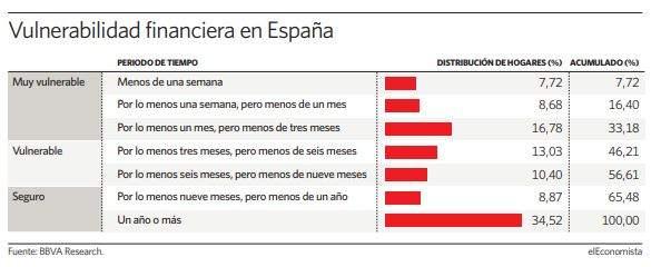 España vulnerabilidad financiera