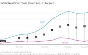 US Wealth Race Over Lifetime