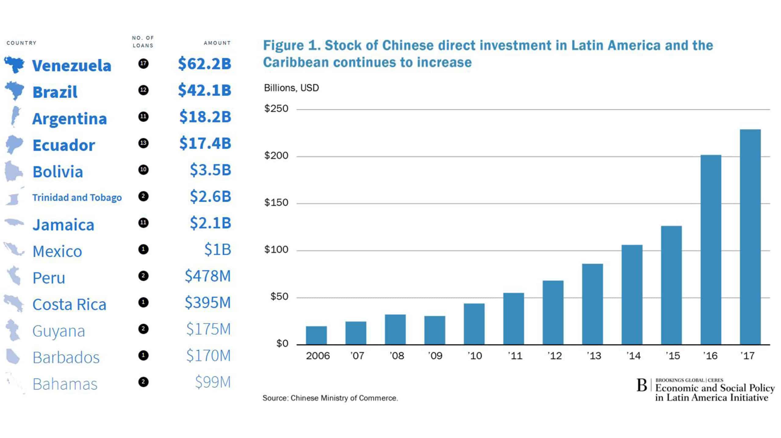 China inversiones en Latam