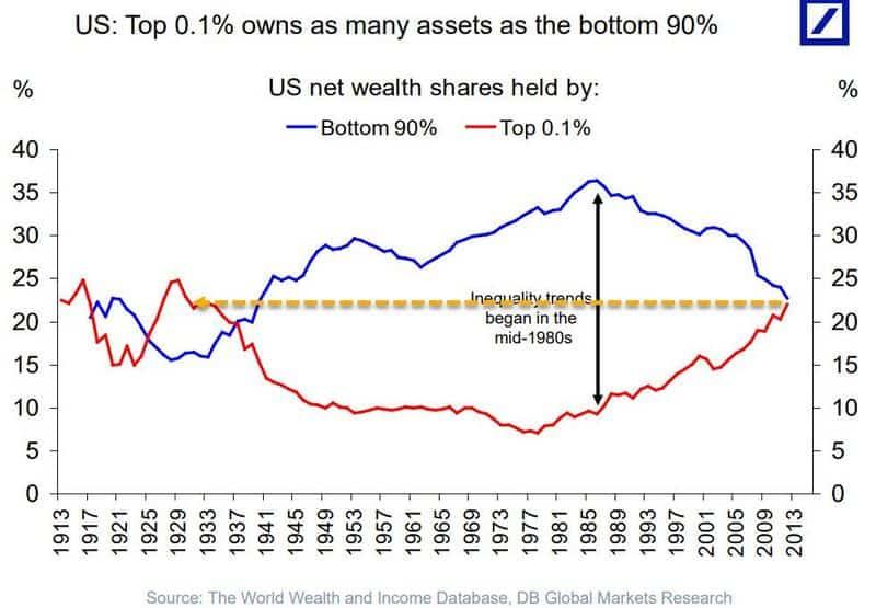 EEUU 0,01% vs 90% riqueza