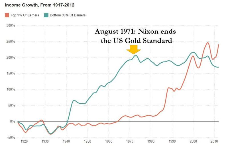 Us income growth 1917-2012