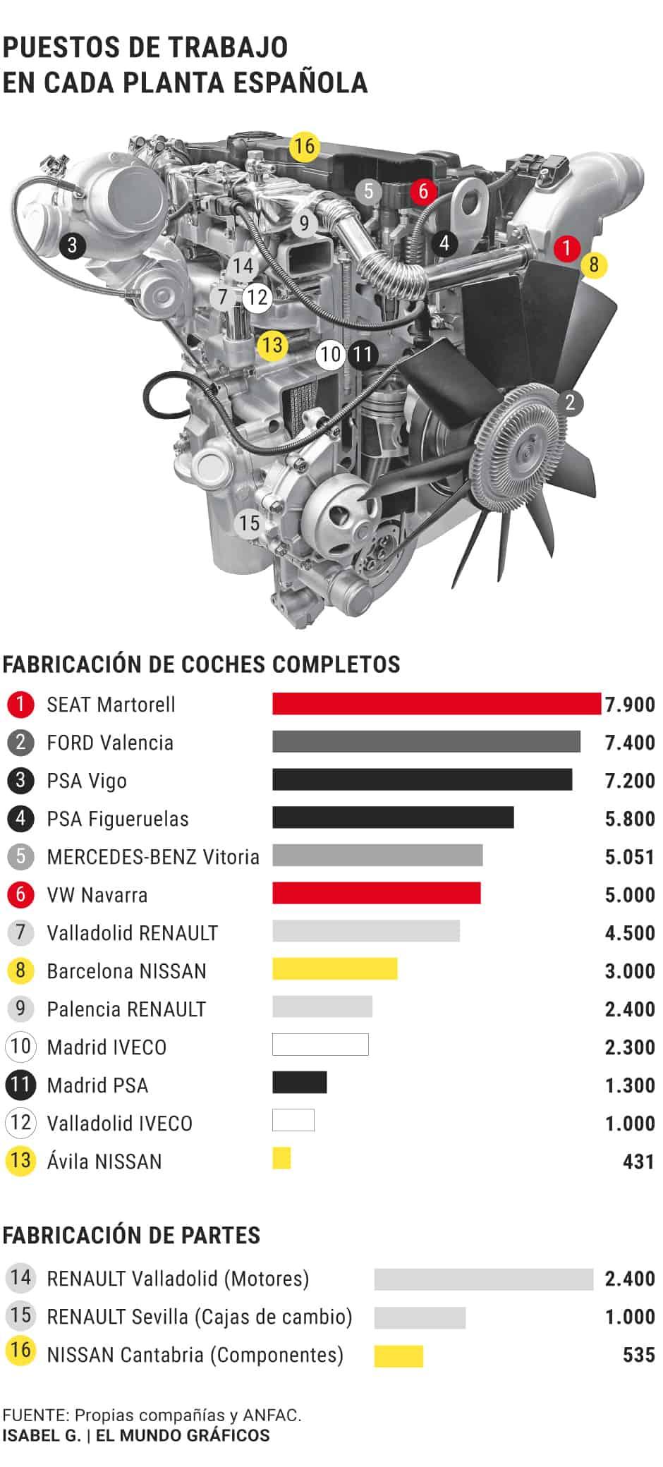 España automoción factorías producción