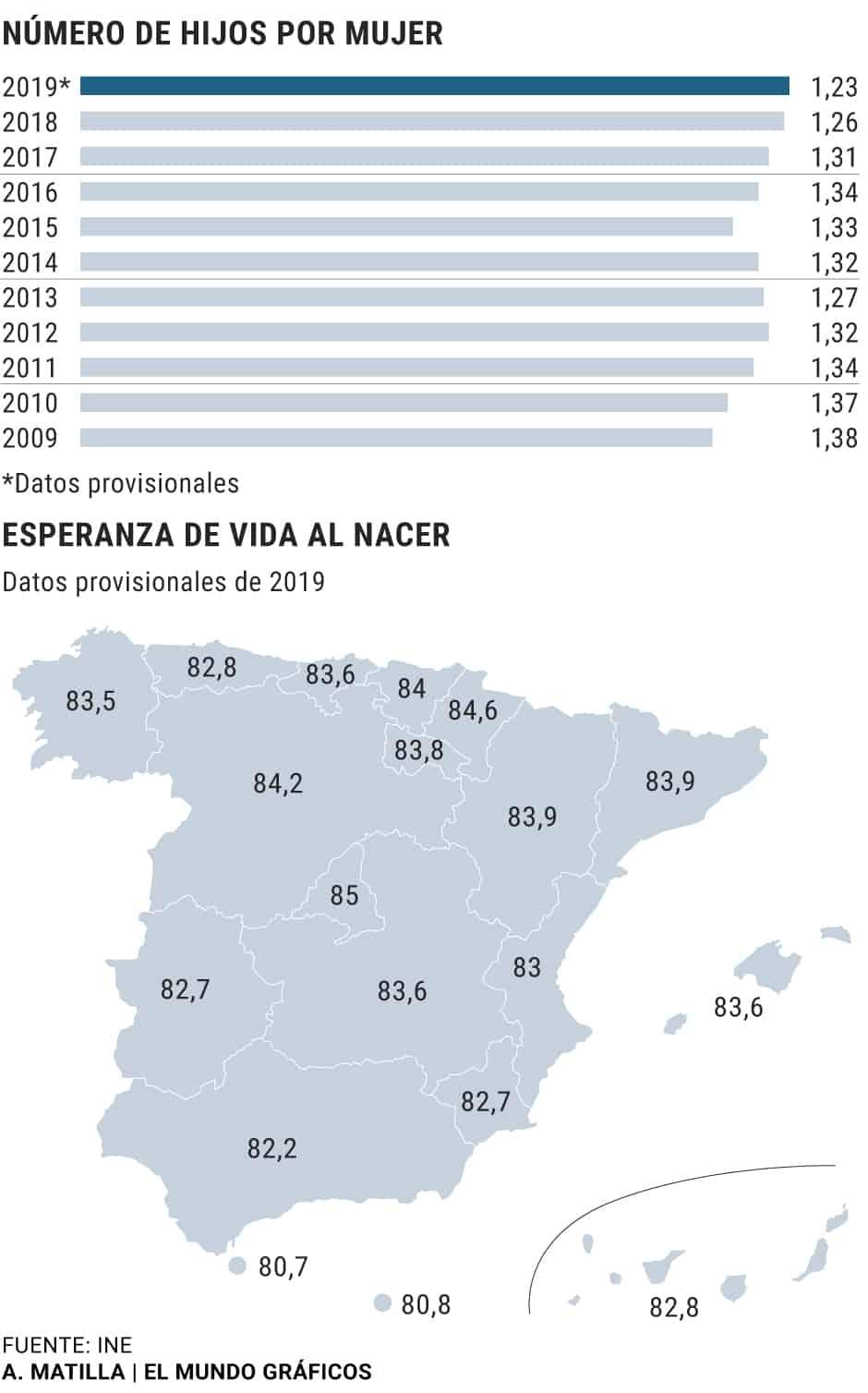 España colapso demográfico 2