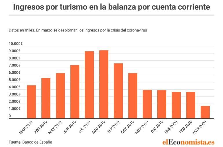 España ingresos por turismo