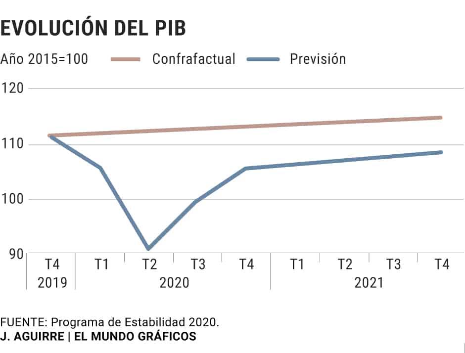 España previsión del gobierno 1