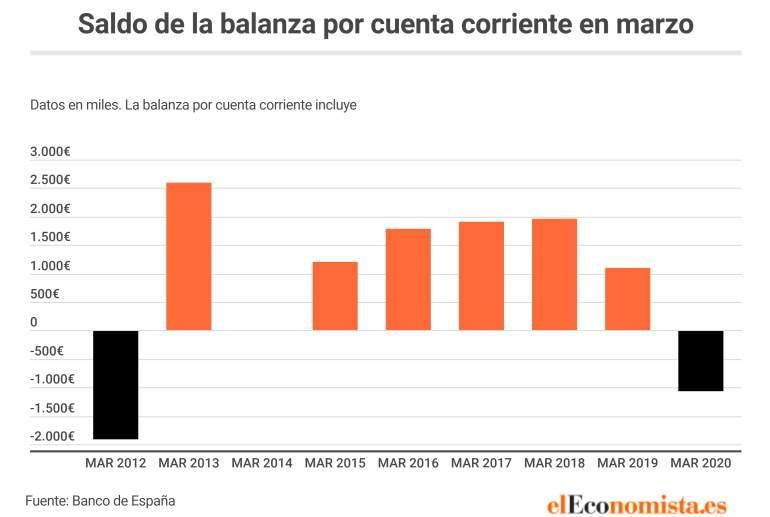 España saldo por cuenta corriente