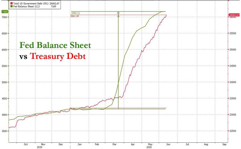 La Reserva Federal monetiza la deuda pública americana