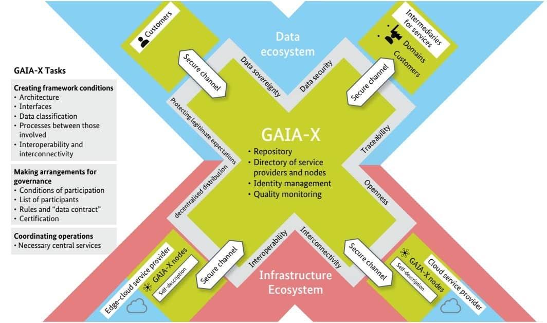 GaiaX chart