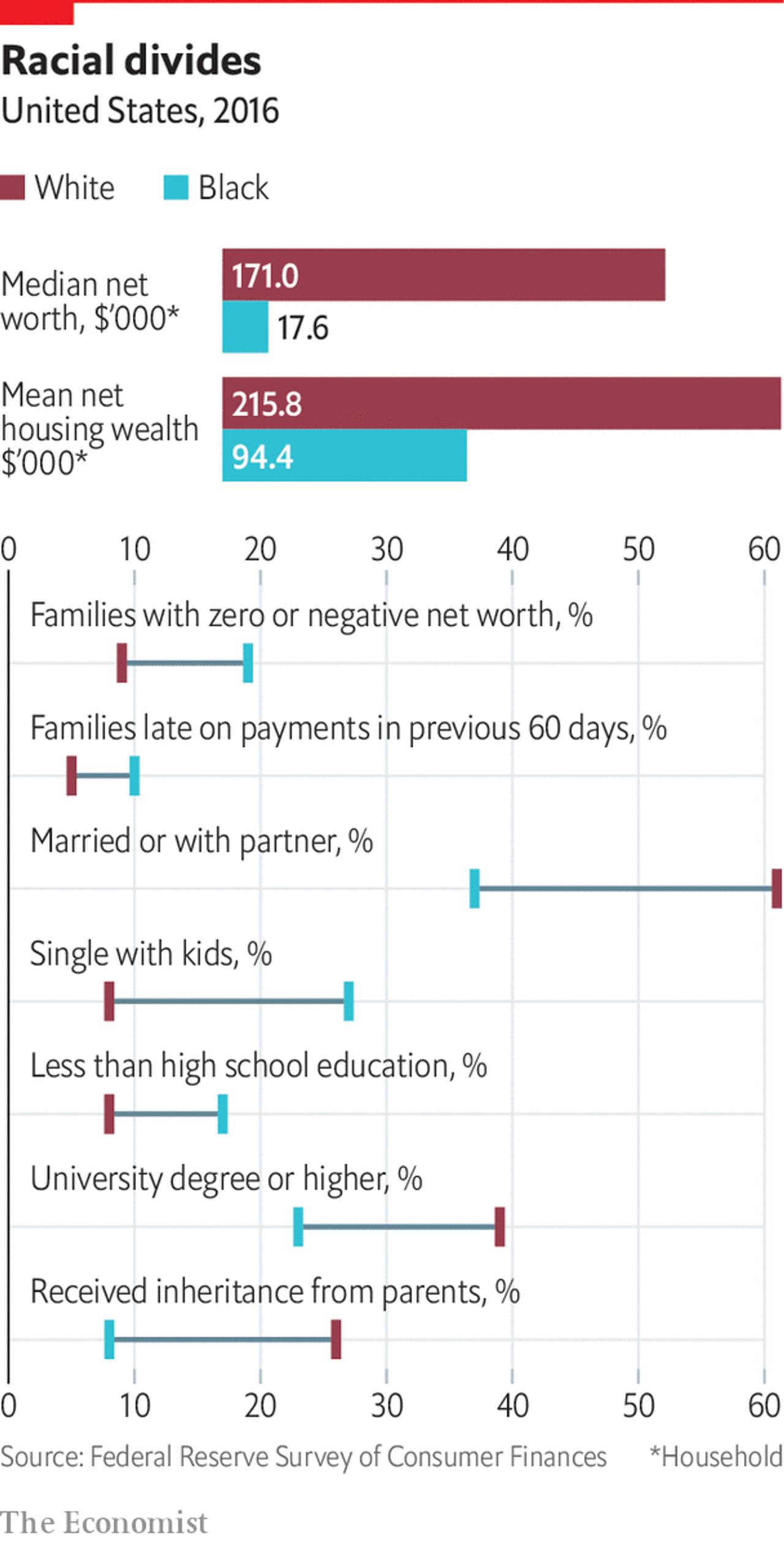 US inequalities 2