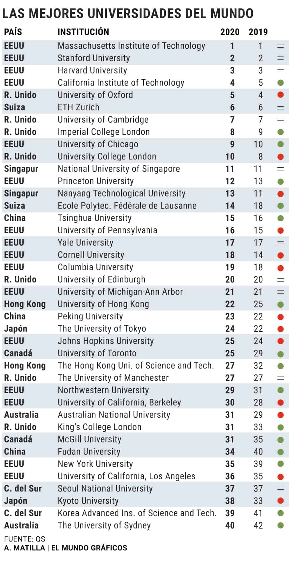 Ranking universidades 2