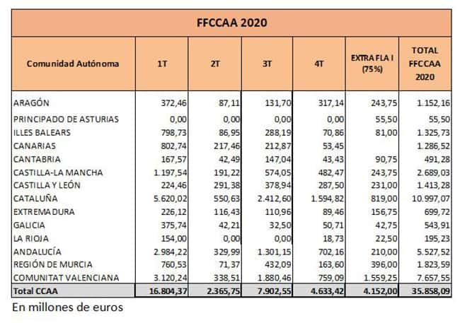 Rescate CCAA 2020