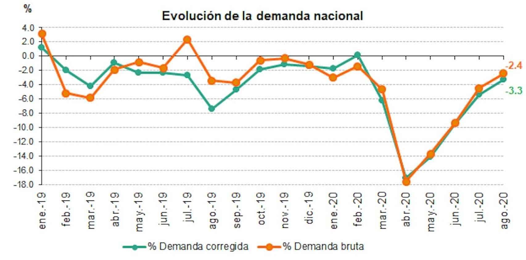 España - Consumo eléctrico septiembre de 2020