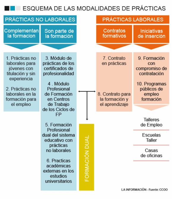 España modalidades convenios prácticas