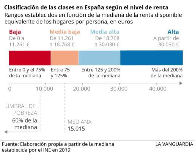 España - Intervalos de nivel de renta
