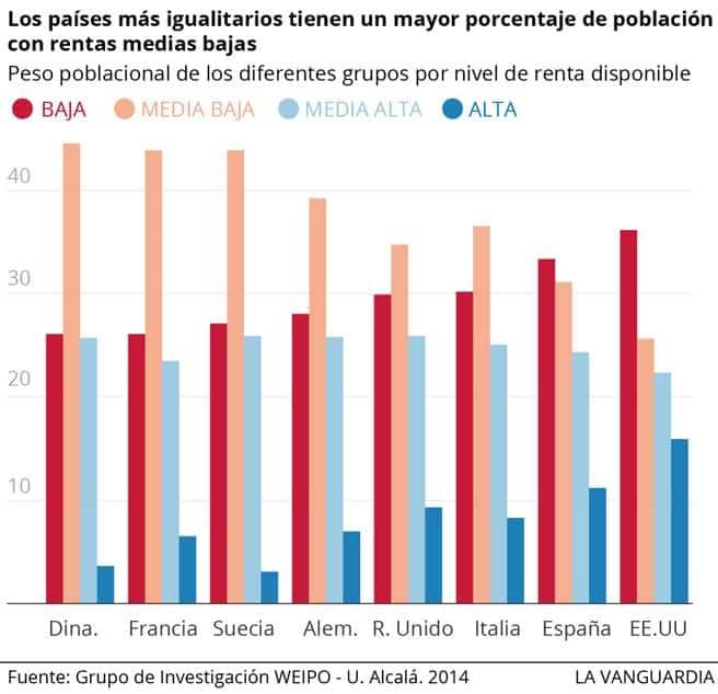 España - Crecimiento de la desigualdad
