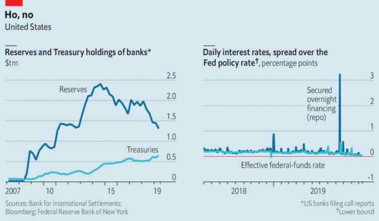 Repo Market Crash The Economist