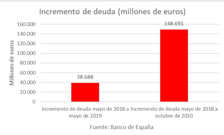España - Deuda 2020 - 2