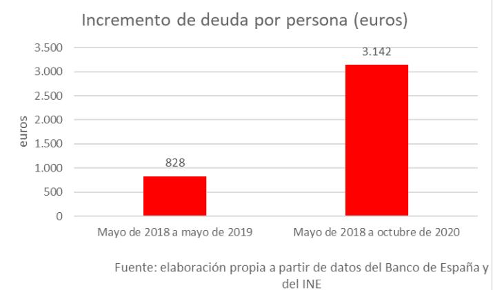 España - Deuda 2020 - 3