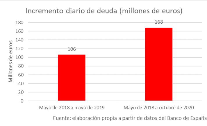 España - Deuda 2020 - 4