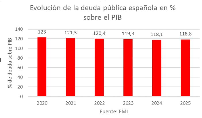 España - Deuda 2020 - 5