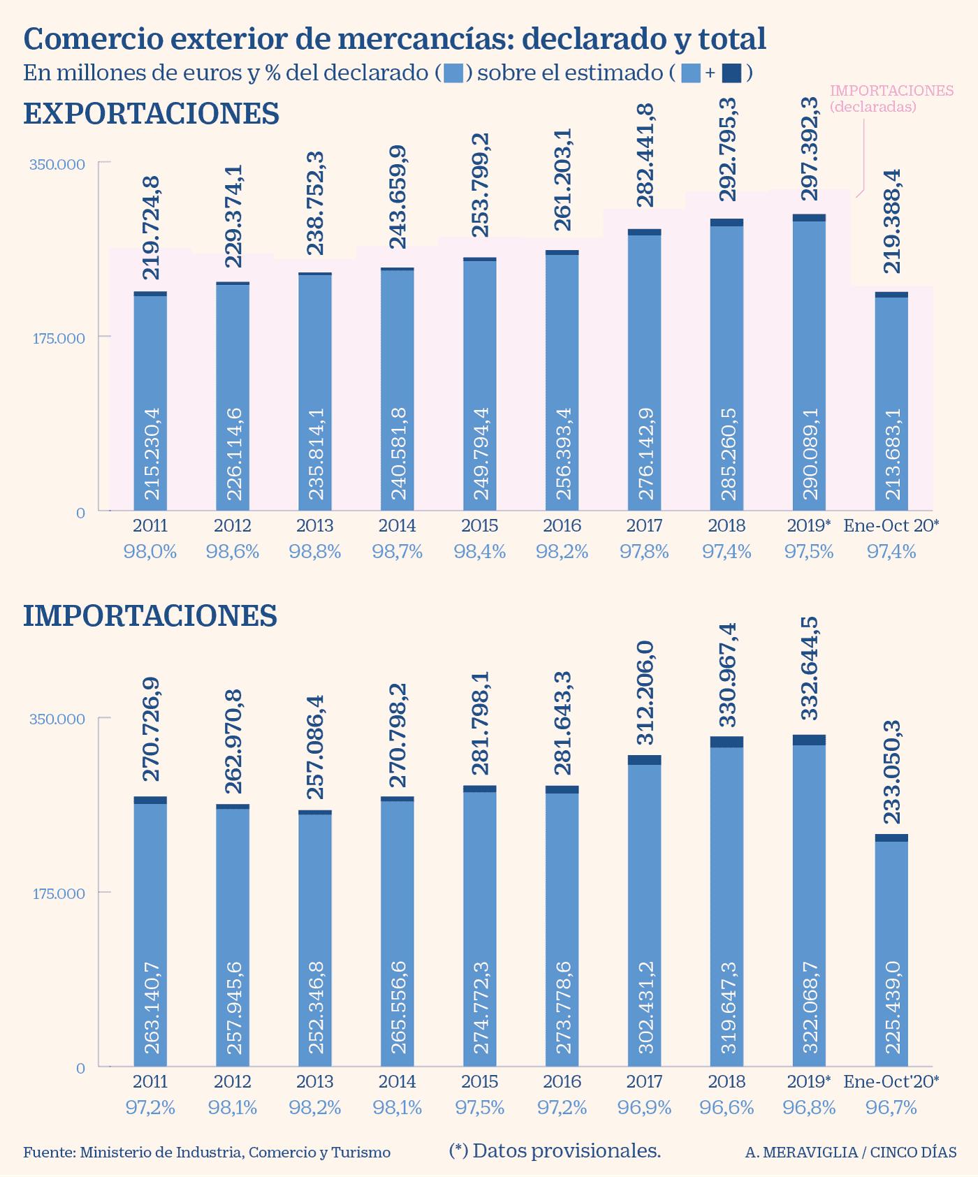 España - Balanza comercial octubre 2020